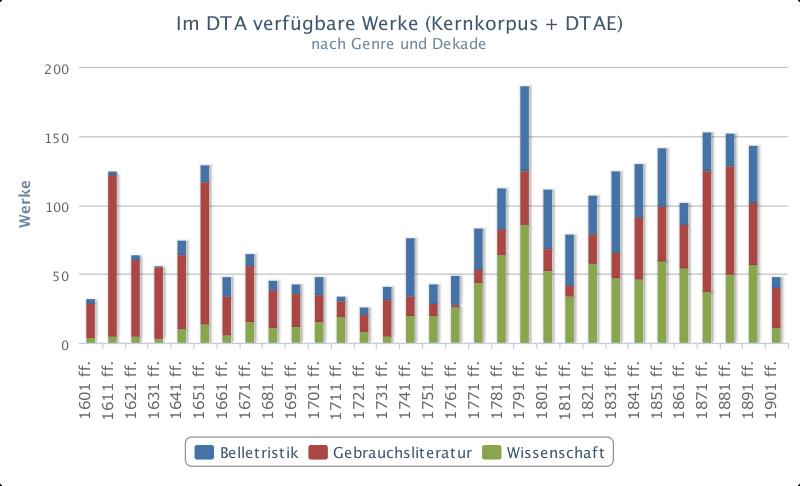Verteilung der Dokumente im Deutschen Textarchiv nach Zeit und Textklasse