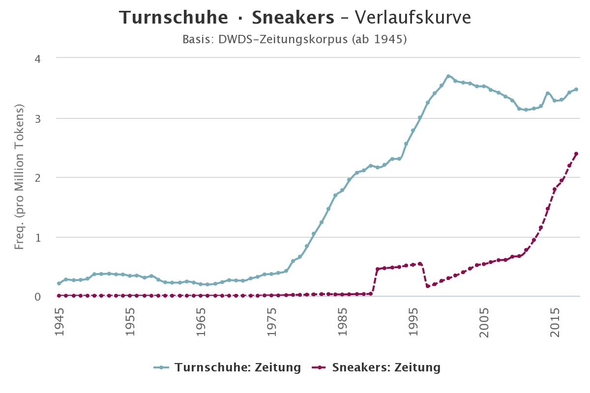 "Vergleich: ""Turnschuhe"" vs. ""Sneakers"""