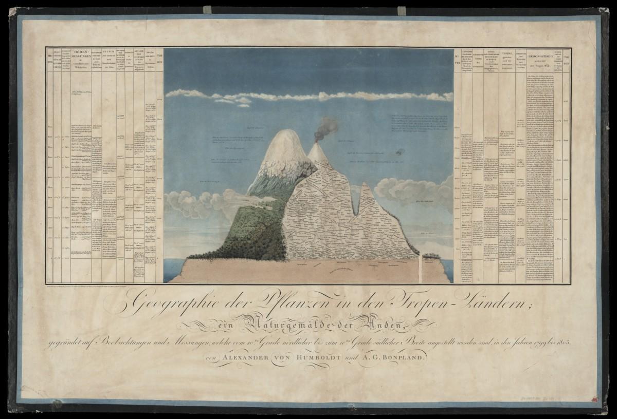 A. v. Humboldt: Naturgemälde