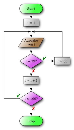 Beispiel eines Flussdiagramms