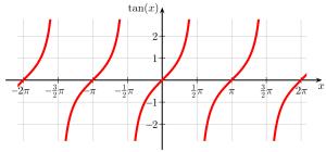 Tangensfunktion y = tan(x)